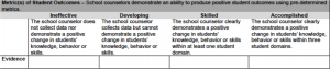 Standard Six Metrics of Student Outcomes