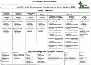 core skills for all components and essential learning domain standards