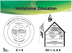 Invitational Education