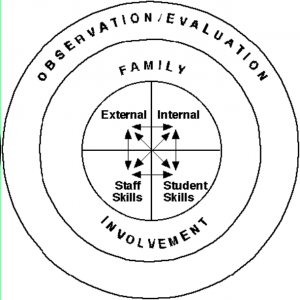 observation evaluation family-involvement