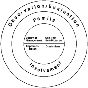 observation evaluation family involvement