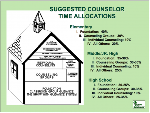 Suggested Counselor Time Allocations