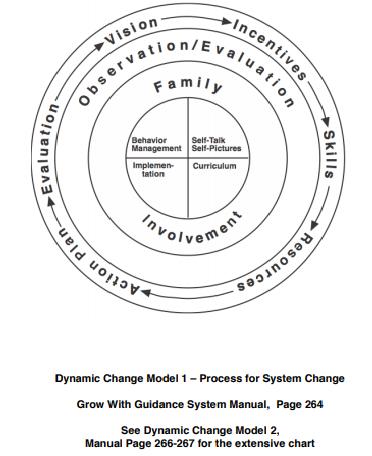 Dynamic Change Model
