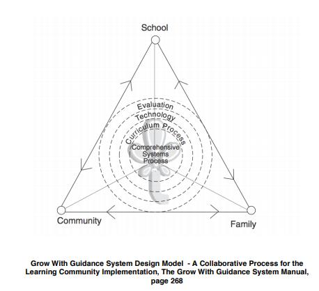 System Design Model